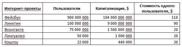 Фонды прямых инвестиций